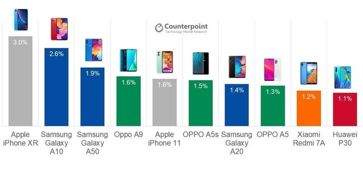 Top 10 cele mai vândute telefoane